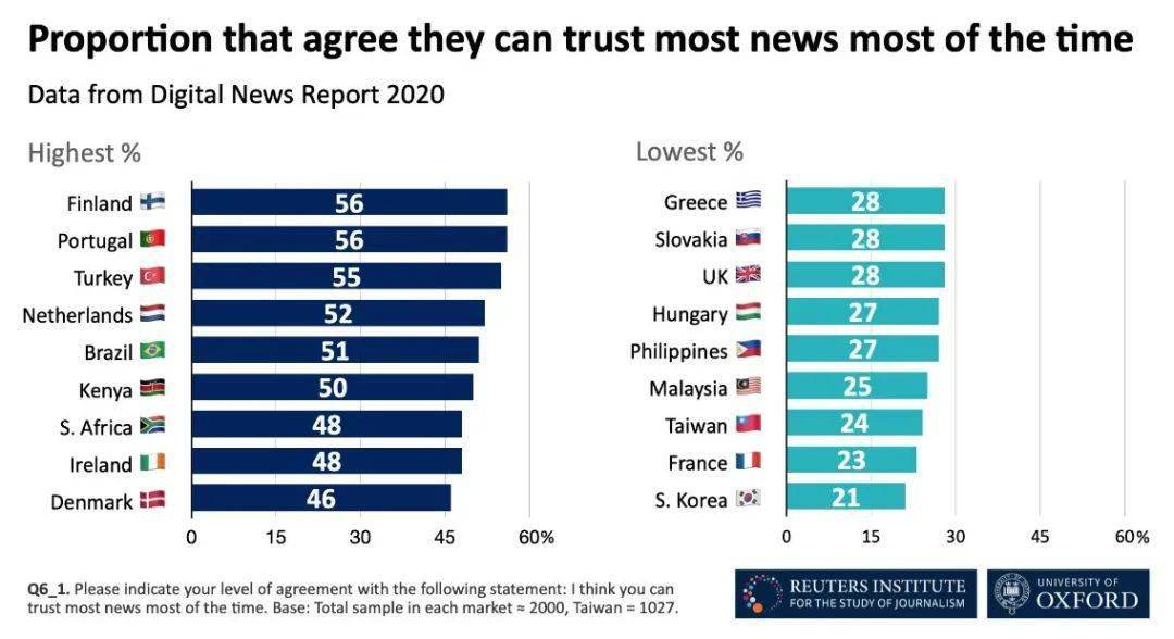 愛爾蘭媒體信任指數全球前十,當地..